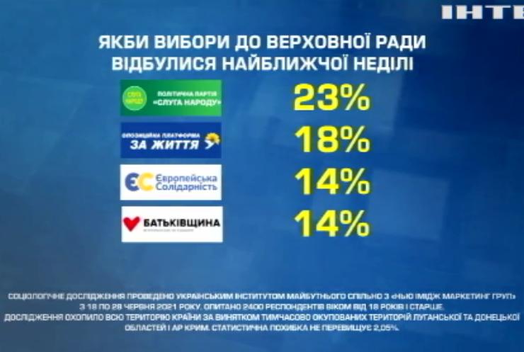 В Україні розповіли про політичні уподобання жителів