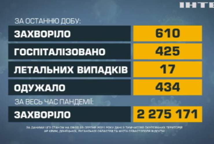 В Україні 17 людей померли від ускладнень COVID-19