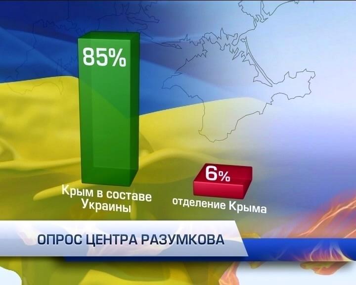 85% украинцев считают Крым Украиной (видео)