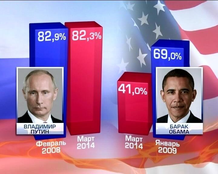 События в Крыму повысили рейтинг Путина и понизили рейтинг Обамы (видео)