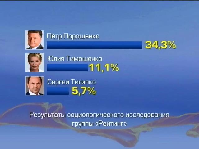 Петр Порошенко лидирует во всех регионах, кроме Донбасса (видео)