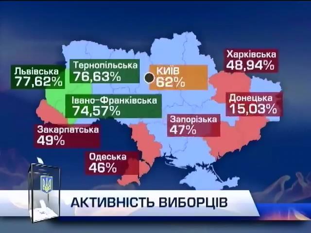 Центризбирком объявил о более чем 60% явке (видео)
