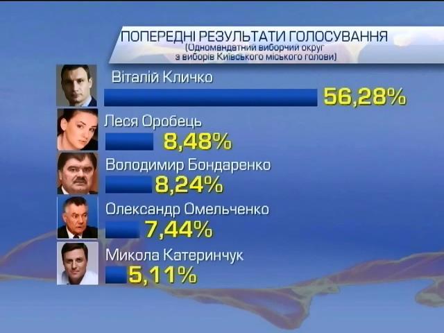 В Киевсовет предварительно проходят 8 партий, преодолевших 3-процентный барьер (видео)
