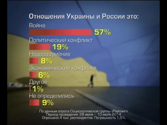 Каждый второй украинец считает, что с Россией идет война (видео)