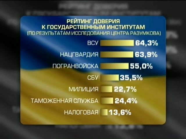 Армии и Нацгвардии украинцы доверяют больше всего (видео)