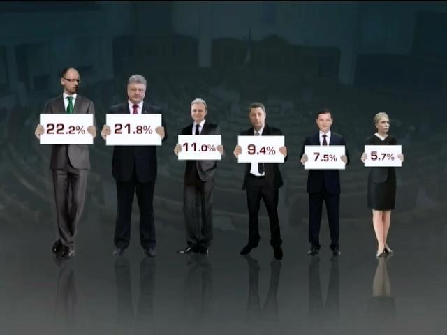 ЦИК почти завершила подсчет голосов, в новой Раде 6 партий (видео)