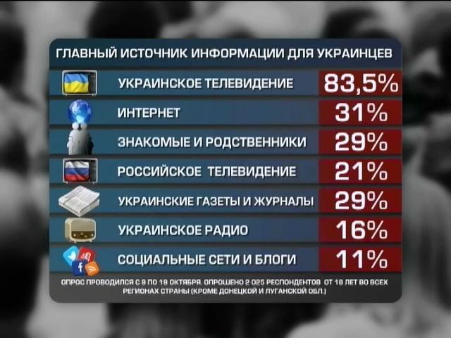 21% украинцев узнают новости о стране от телевидения России (видео)