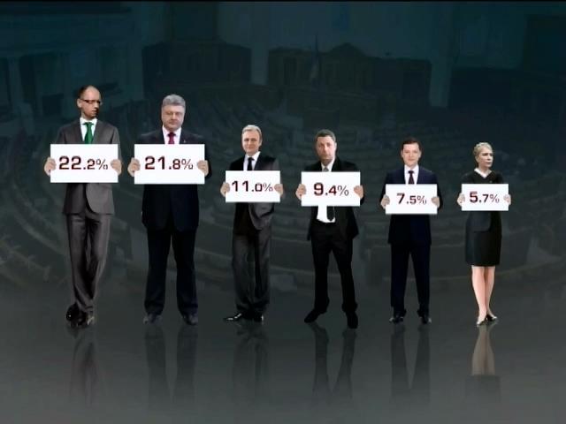 Народный фронт обгоняет блок Порошенко на 0,4% голосов (видео)