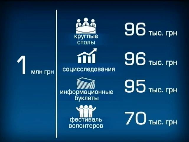 В Днепропетровске деньги волонтеров тратят на семинары и буклеты (видео)